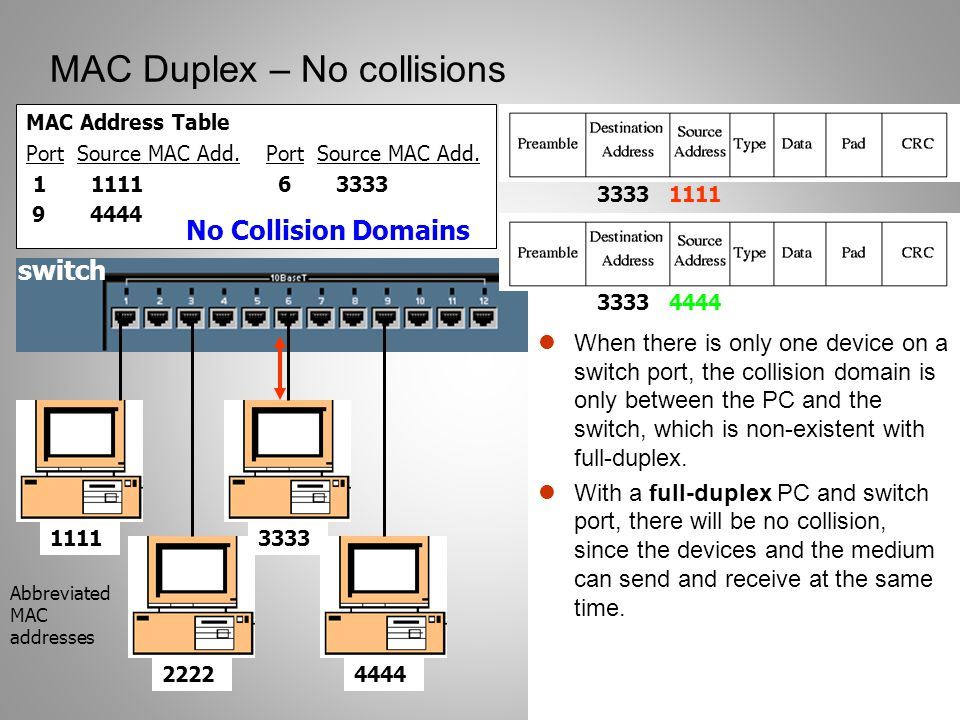 MAC Duplex – No collisions