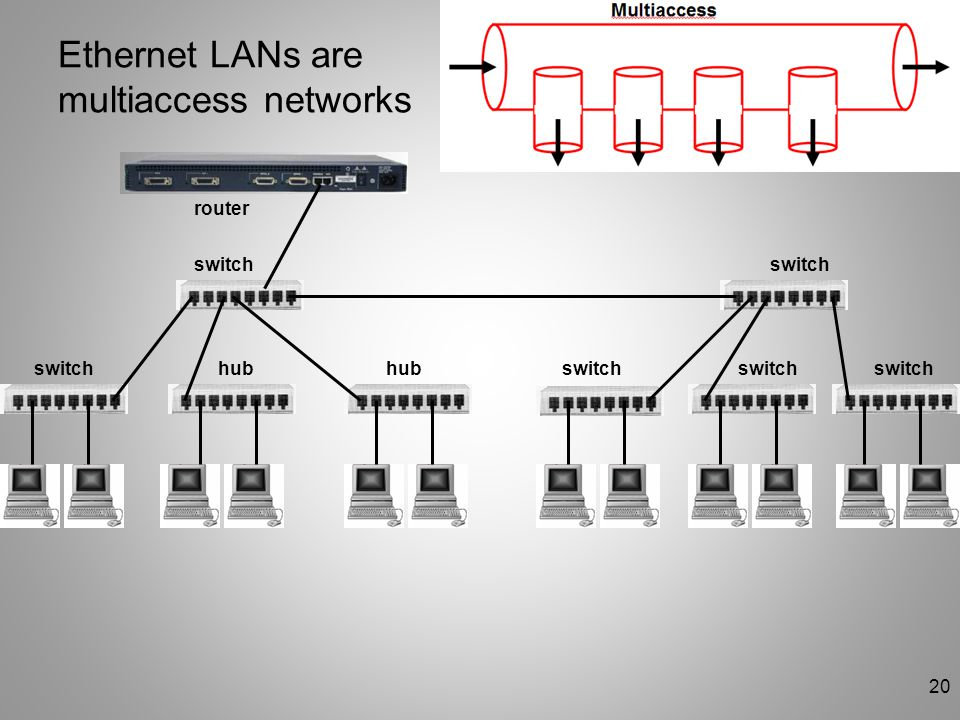 Ethernet LANs are multiaccess networks