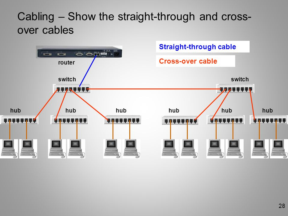 Cabling – Show the straight-through and cross-over cables