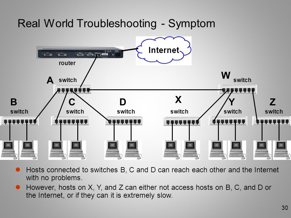 Real World Troubleshooting - Symptom