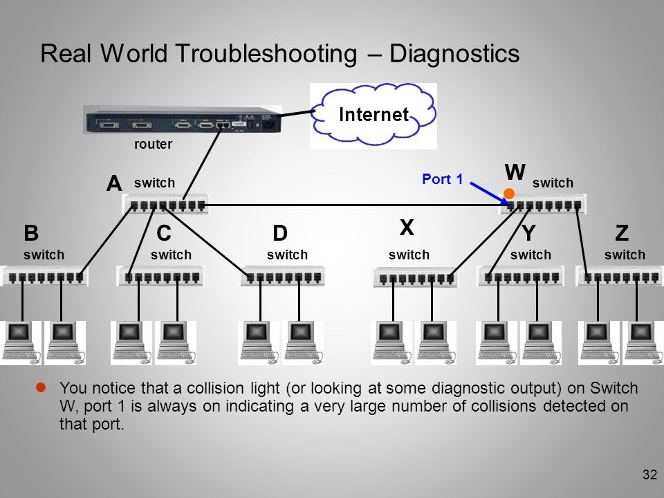 Real World Troubleshooting – Diagnostics
