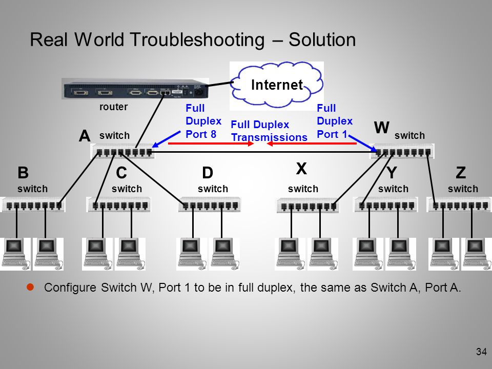 Real World Troubleshooting – Solution