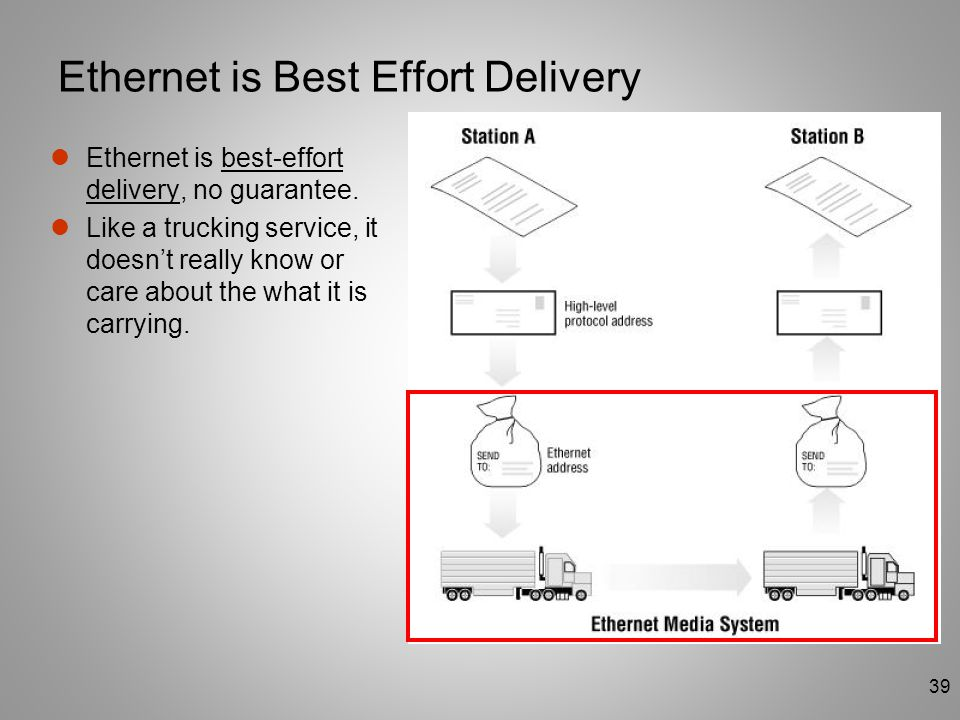 Ethernet is Best Effort Delivery