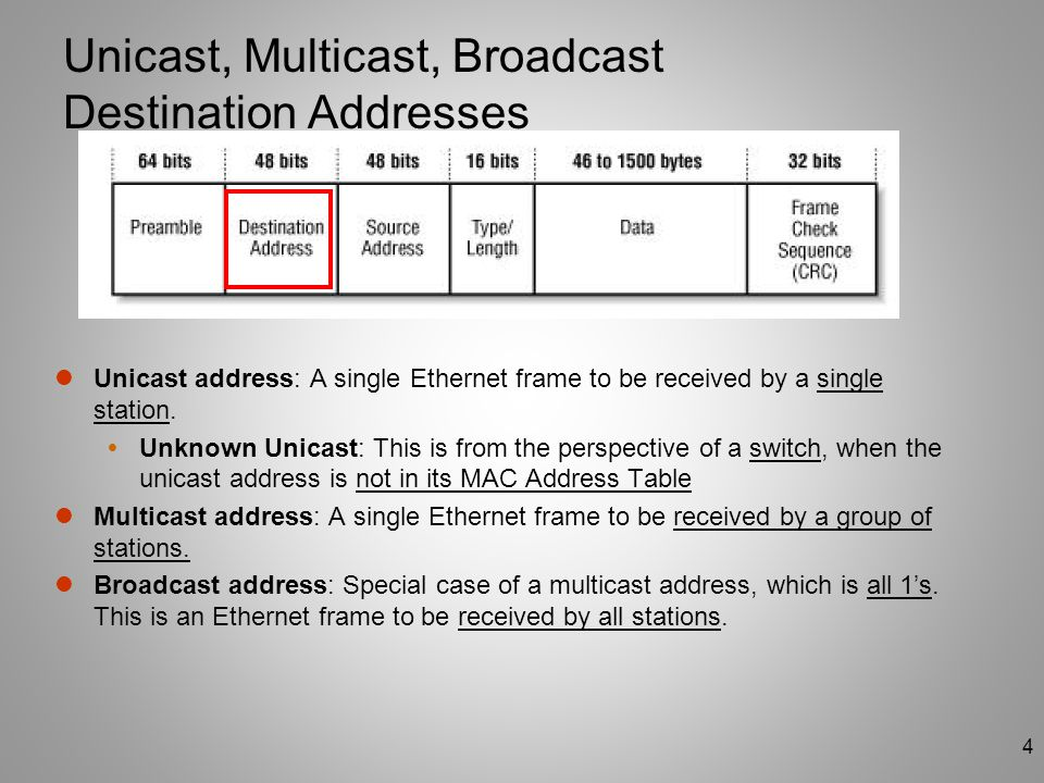 Unicast, Multicast, Broadcast Destination Addresses