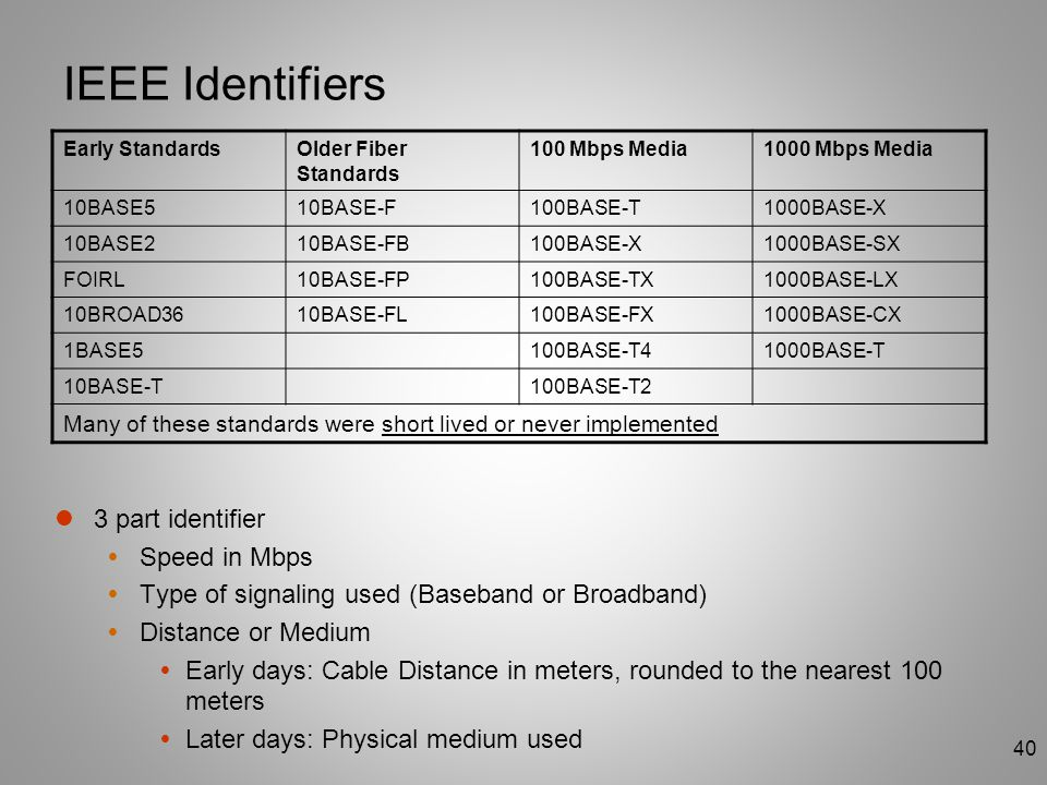 IEEE Identifiers 3 part identifier Speed in Mbps