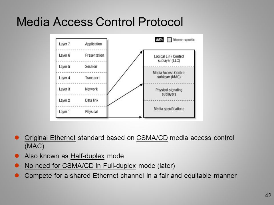 Media Access Control Protocol