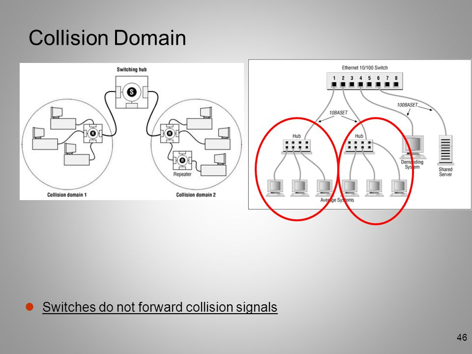 Collision Domain Switches do not forward collision signals
