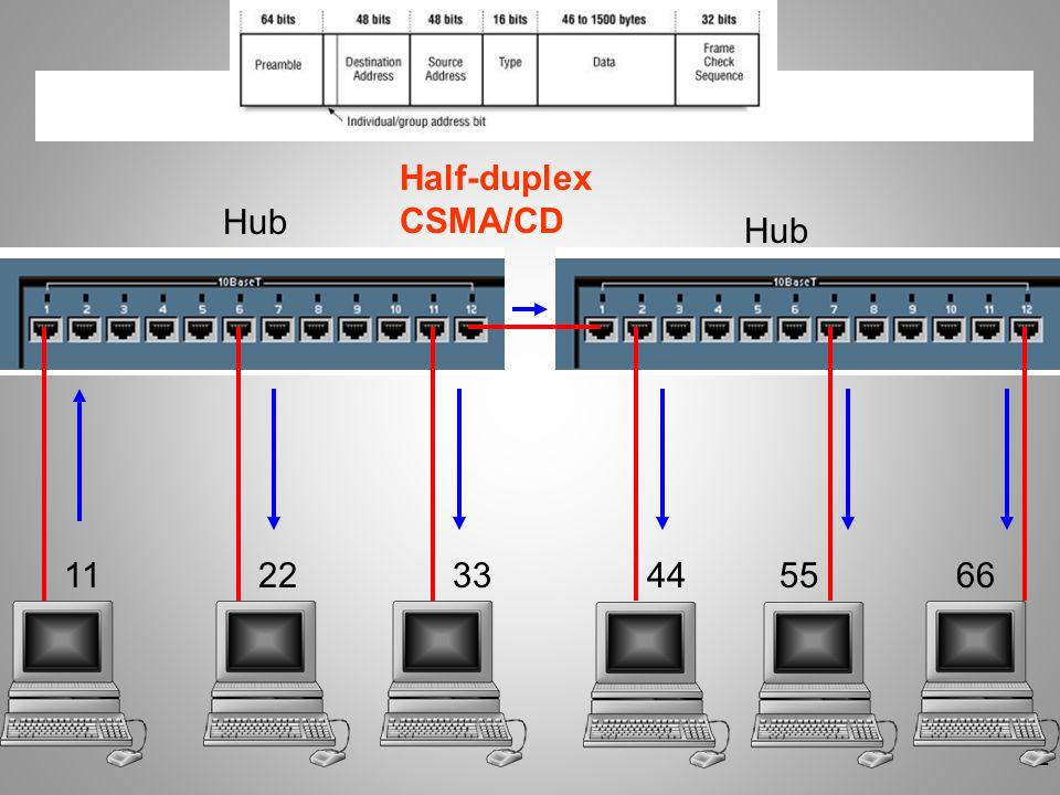 Half-duplex CSMA/CD Hub Hub 11 22 33 44 55 66