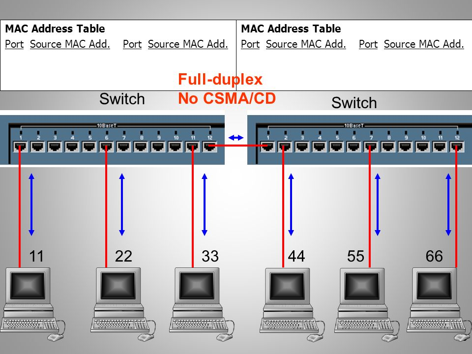 Full-duplex No CSMA/CD Switch Switch