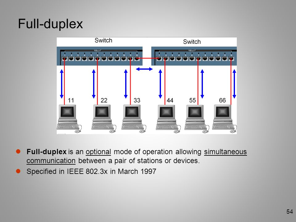 Full-duplex Full-duplex is an optional mode of operation allowing simultaneous communication between a pair of stations or devices.