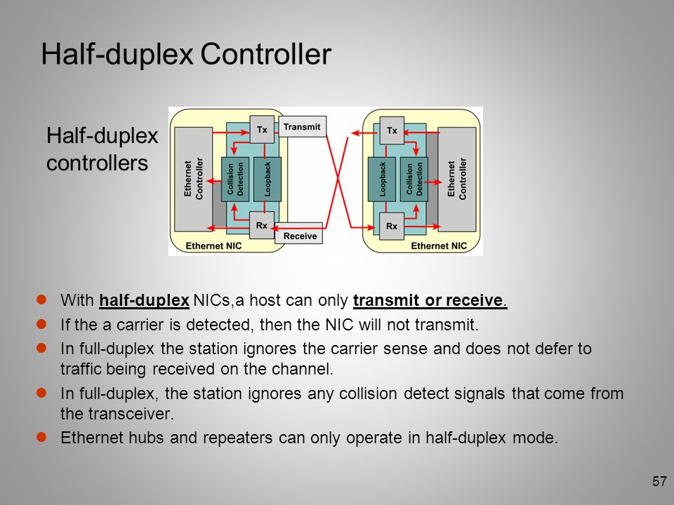 Half-duplex Controller