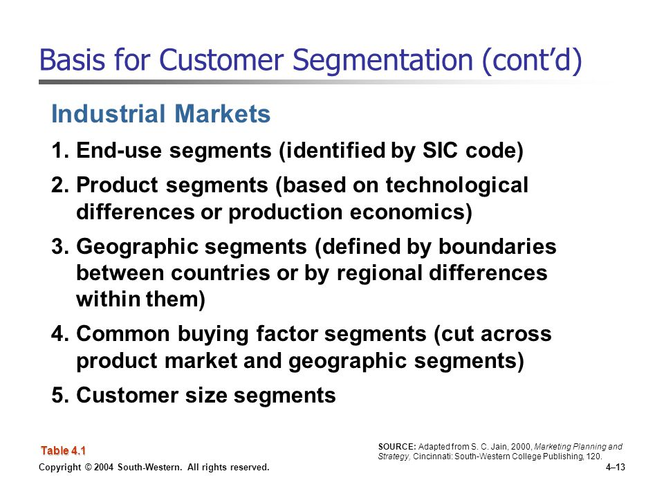 Basis for Customer Segmentation (cont'd)