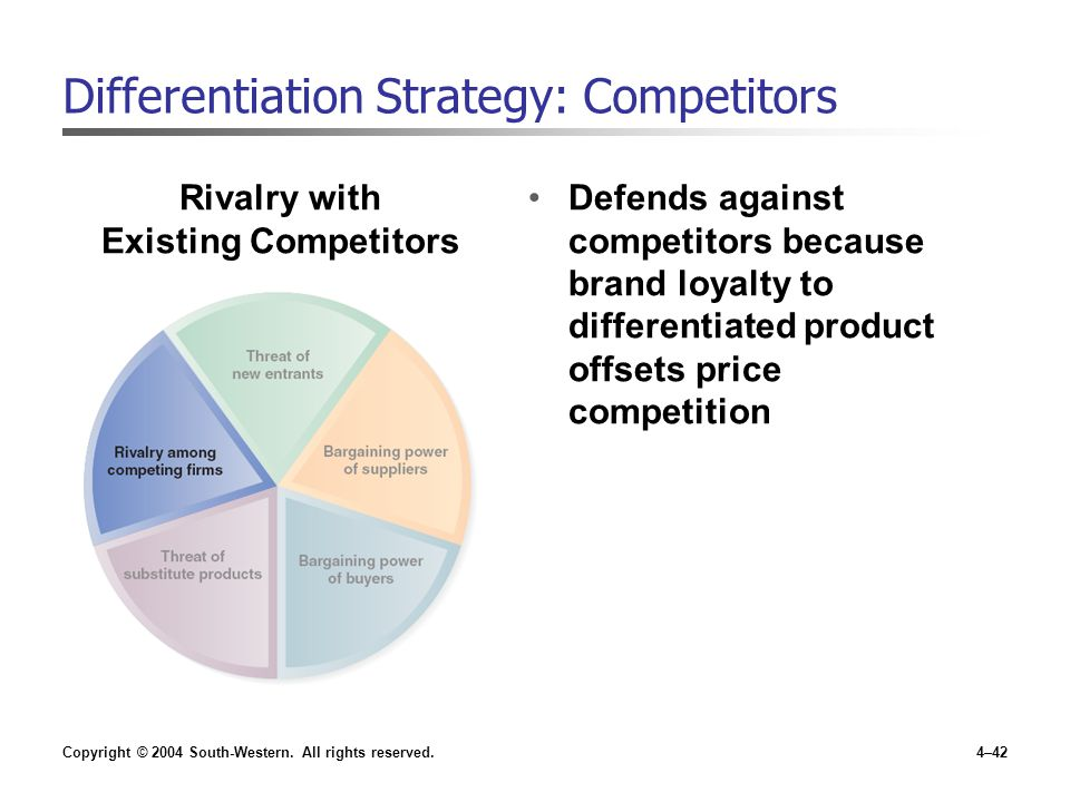 Differentiation Strategy: Competitors