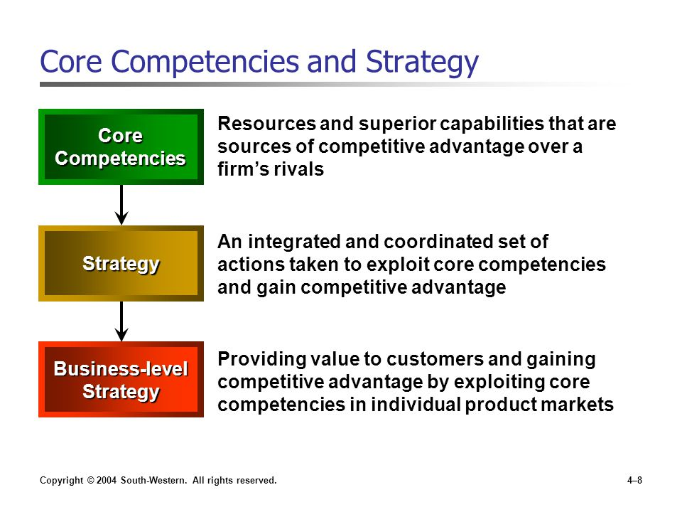 Core Competencies and Strategy