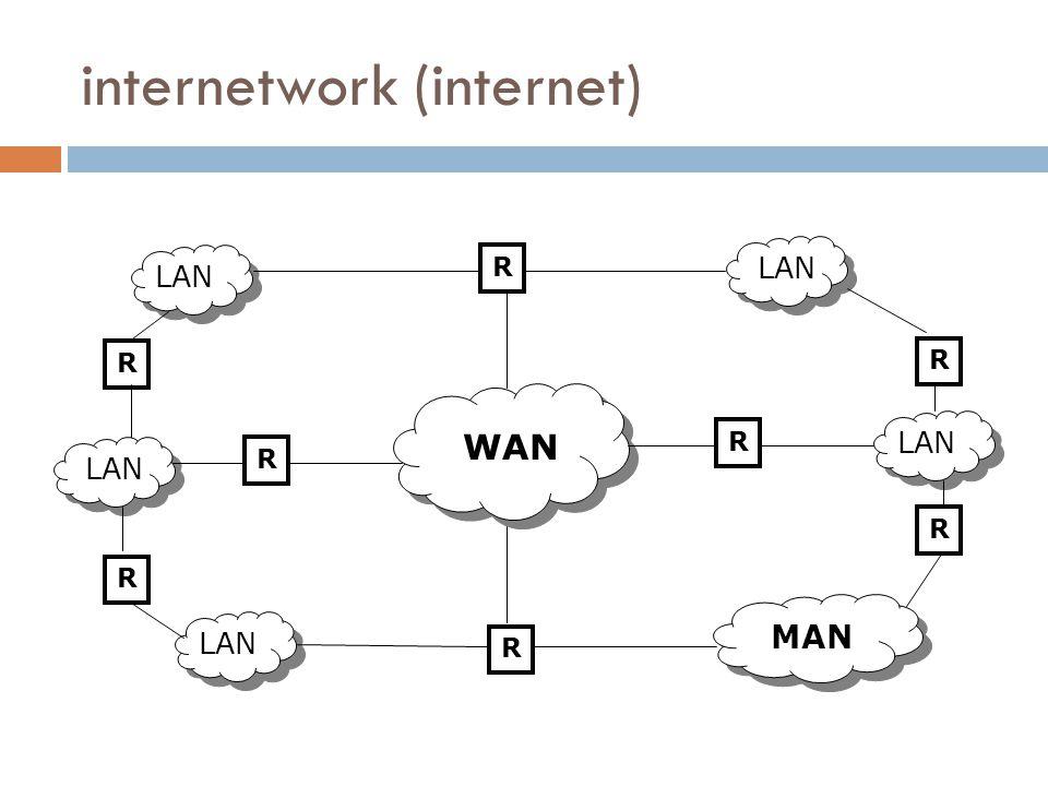 internetwork (internet)