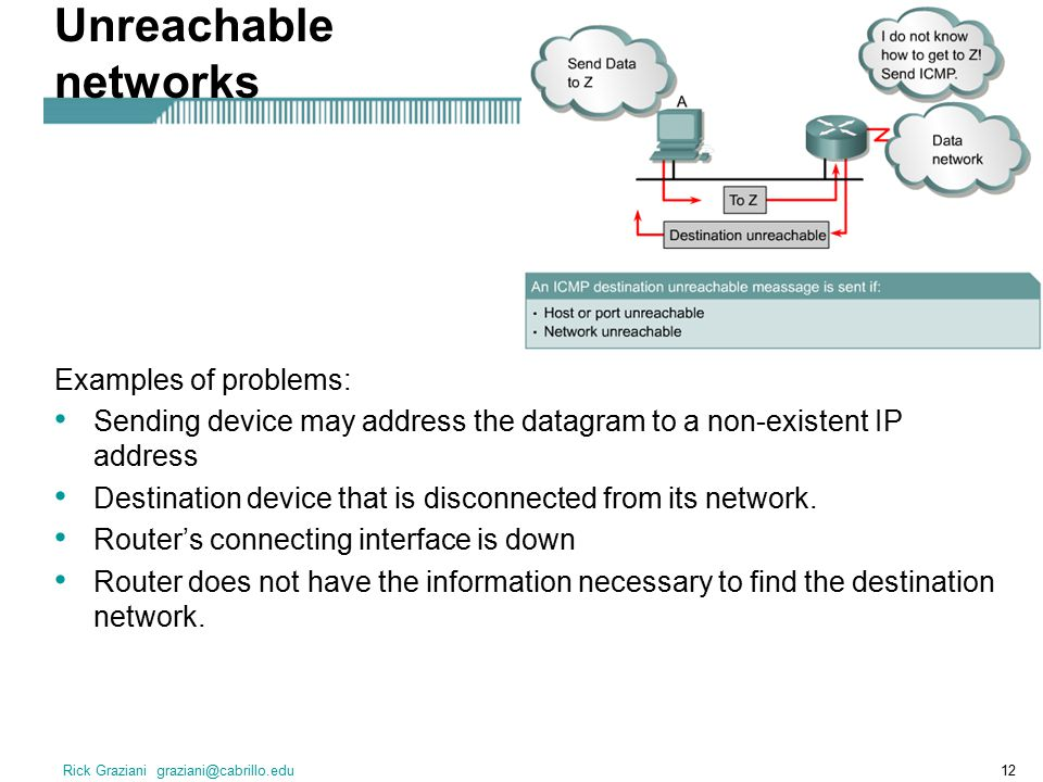 Unreachable networks Examples of problems: