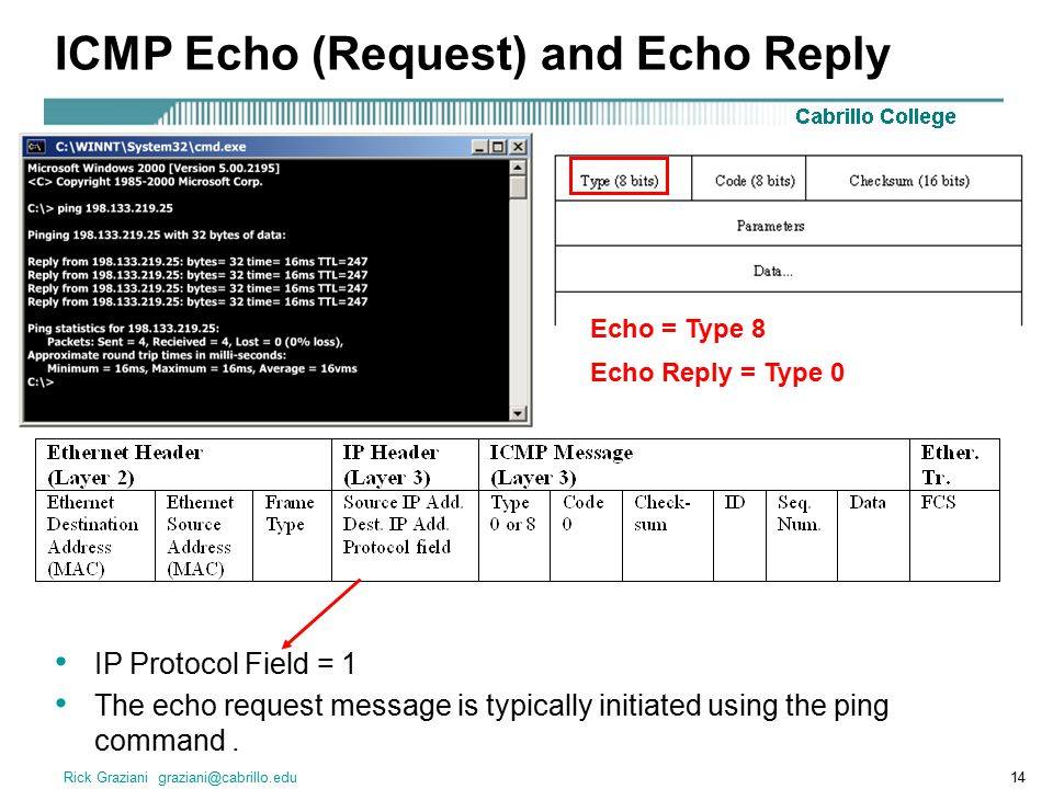 ICMP Echo (Request) and Echo Reply