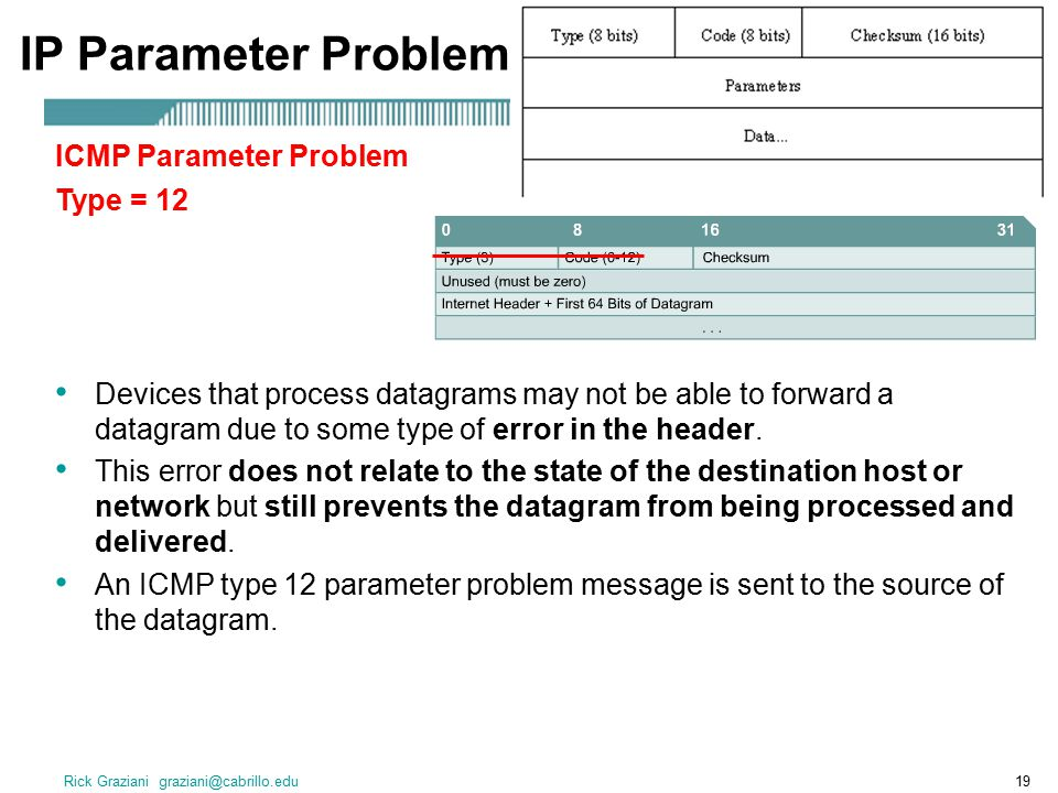 IP Parameter Problem ICMP Parameter Problem Type = 12