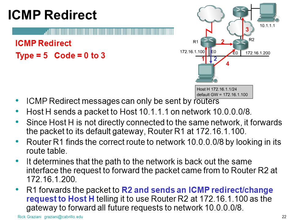 ICMP Redirect ICMP Redirect Type = 5 Code = 0 to 3