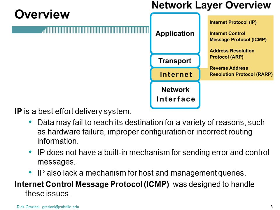 Overview IP is a best effort delivery system.