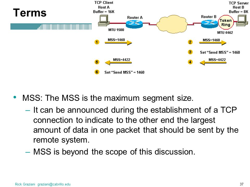 Terms MSS: The MSS is the maximum segment size.