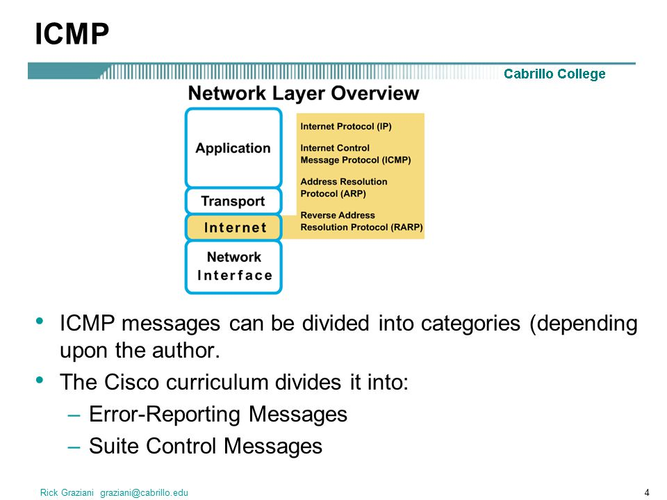 ICMP ICMP messages can be divided into categories (depending upon the author. The Cisco curriculum divides it into: