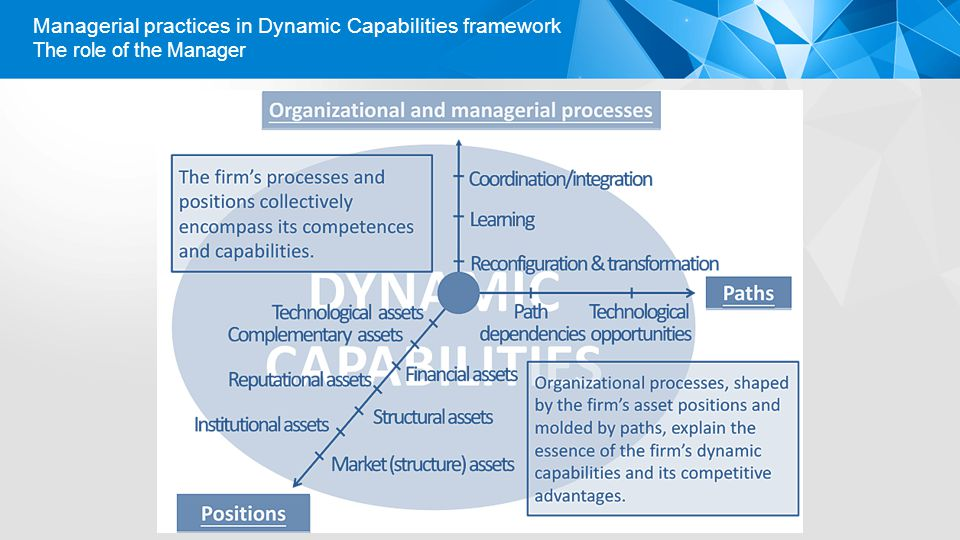 Managerial practices in Dynamic Capabilities framework