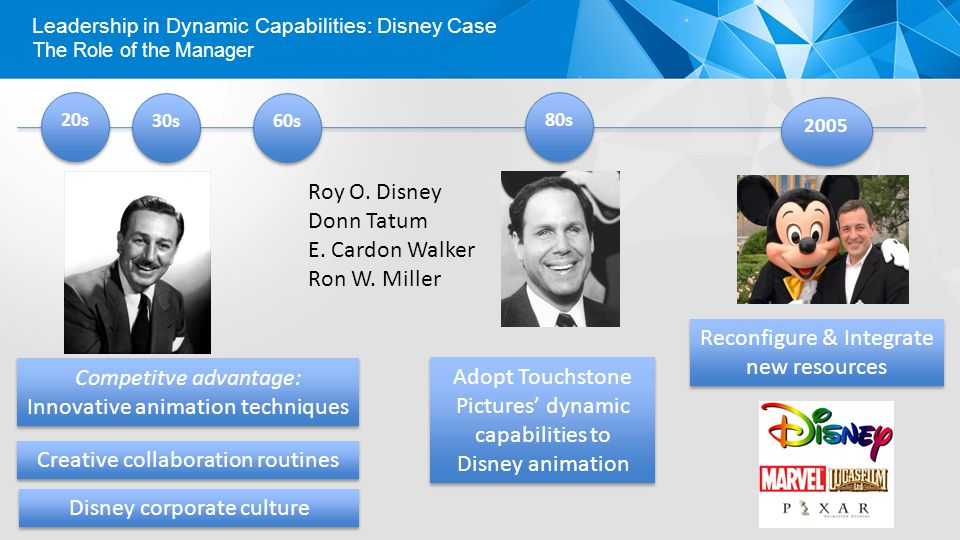 Leadership in Dynamic Capabilities: Disney Case