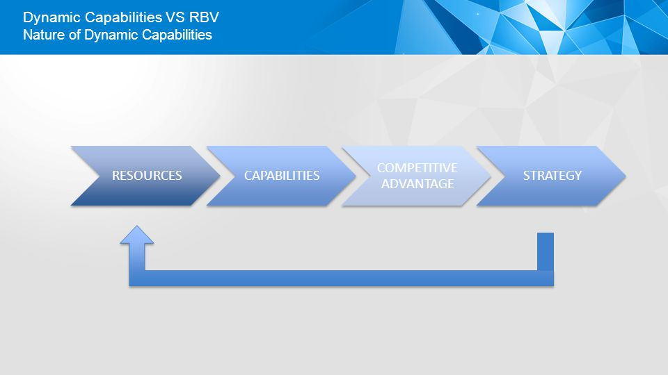 Dynamic Capabilities VS RBV
