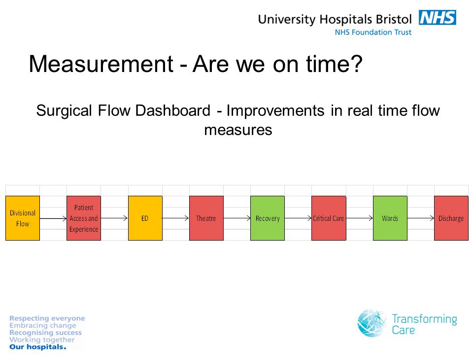Measurement - Are we on time