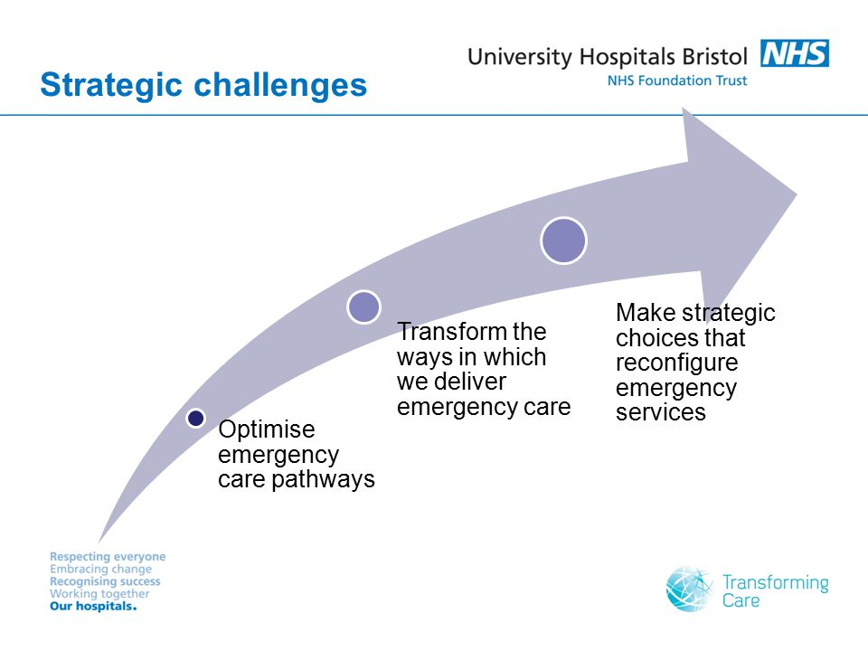 Strategic challenges Optimise emergency care pathways