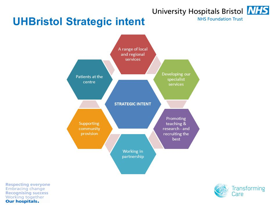 UHBristol Strategic intent