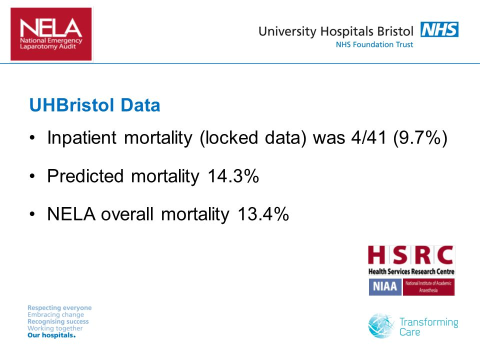 UHBristol Data Inpatient mortality (locked data) was 4/41 (9.7%) Predicted mortality 14.3% NELA overall mortality 13.4%