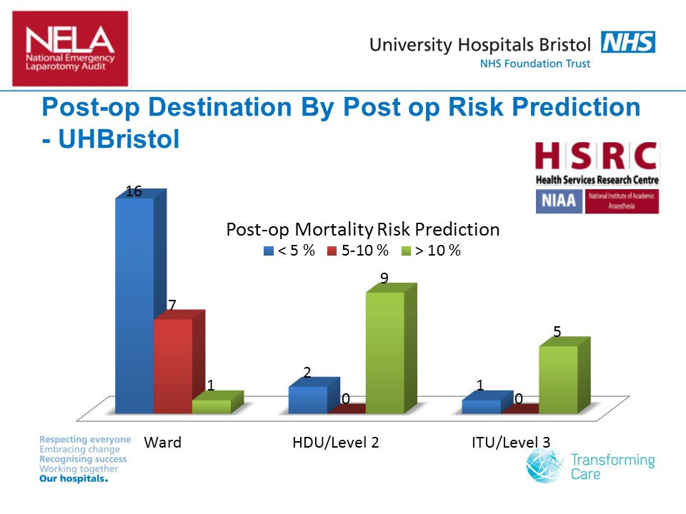 Post-op Destination By Post op Risk Prediction - UHBristol