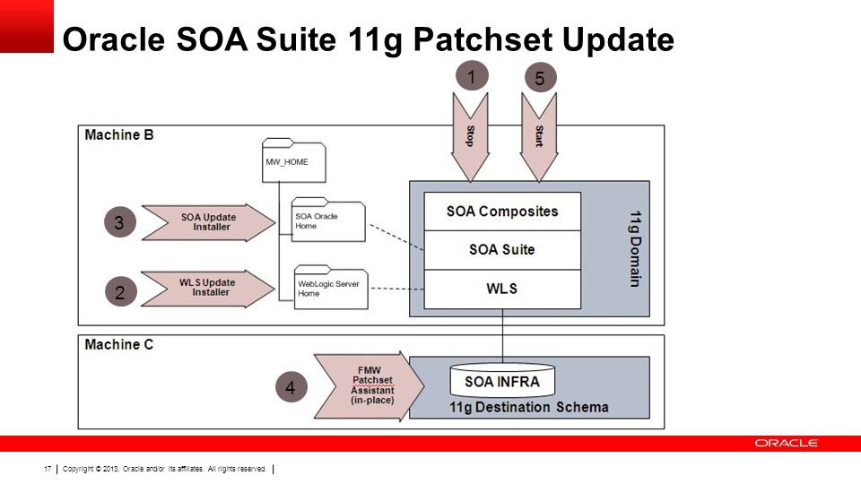 Oracle SOA Suite 11g Patchset Update