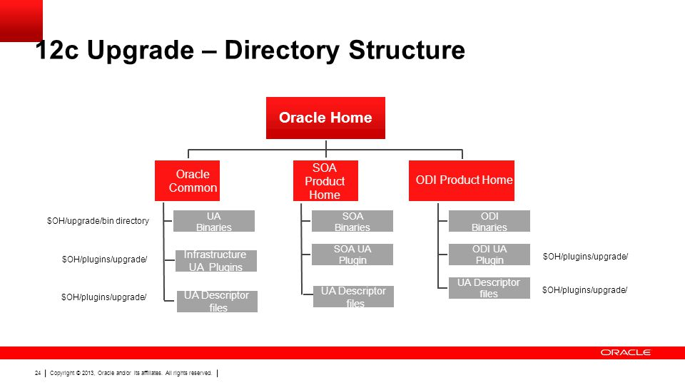 12c Upgrade – Directory Structure