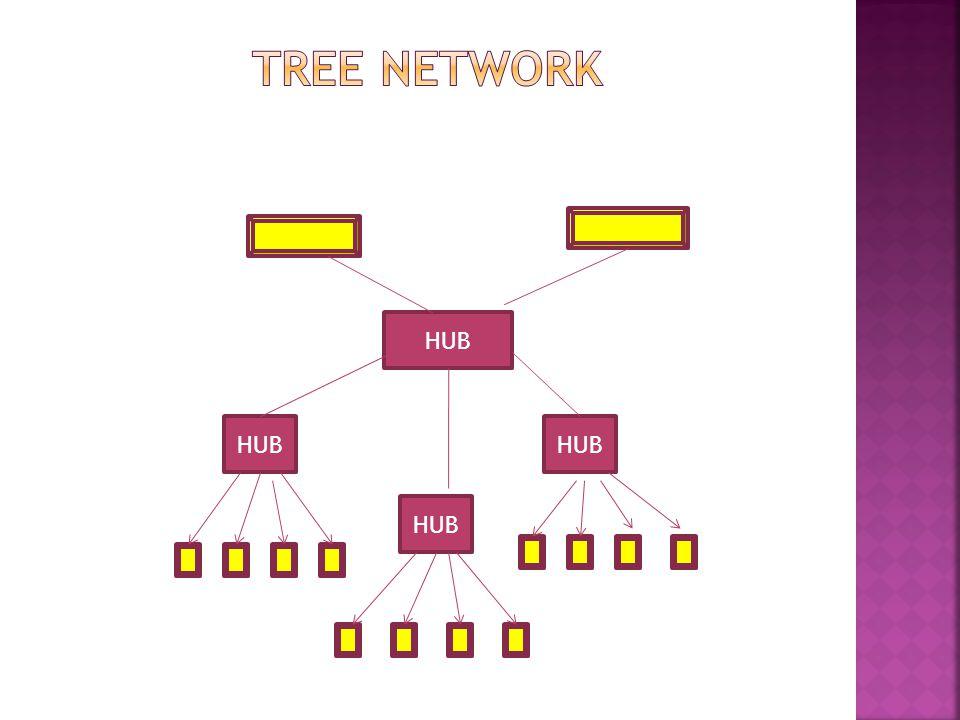 Tree Network HUB HUB HUB HUB