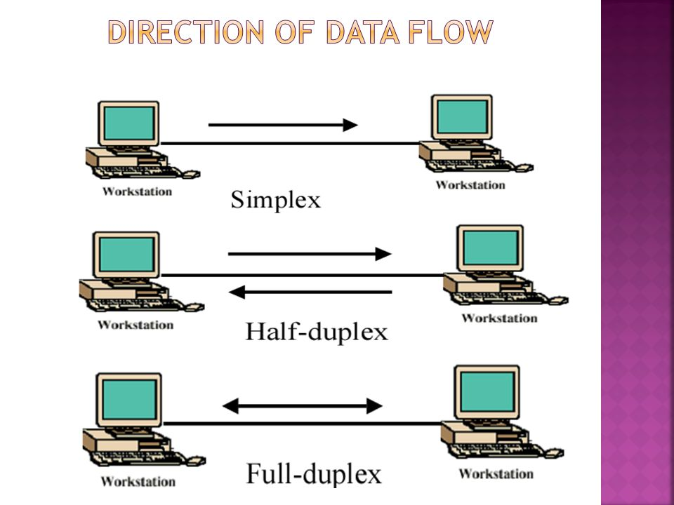 Direction of Data Flow