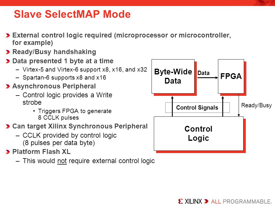 Slave SelectMAP Mode Byte-Wide FPGA Data Control Logic