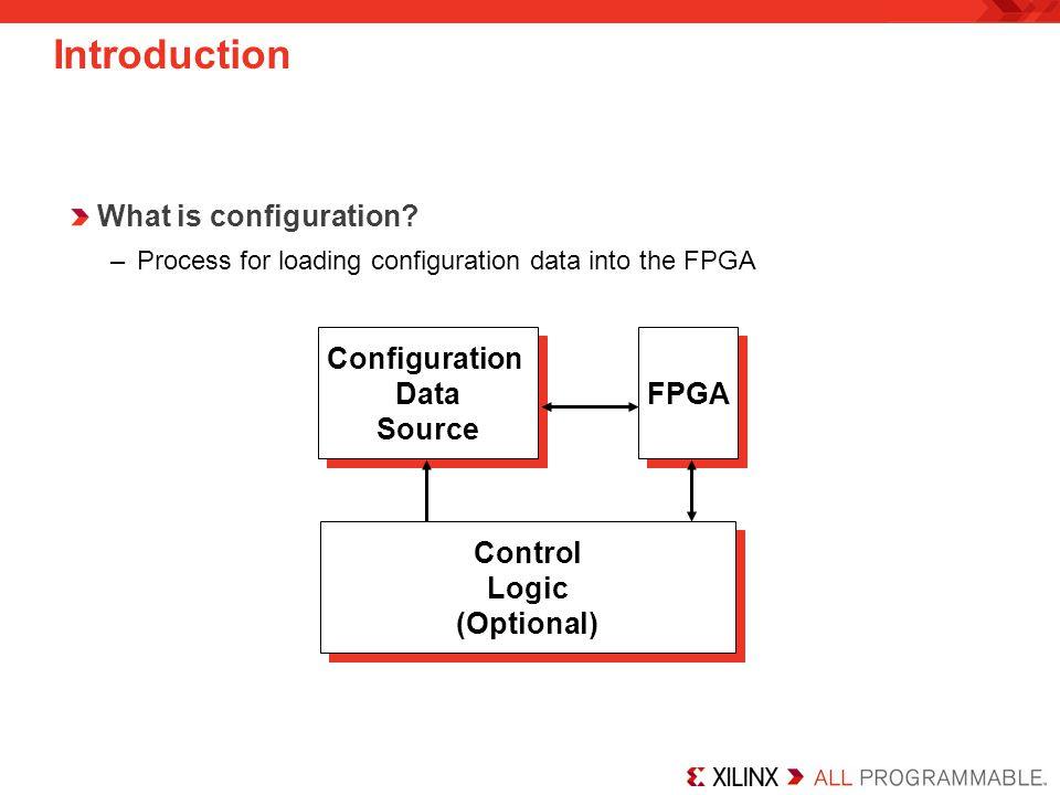 Introduction What is configuration Configuration Data Source FPGA