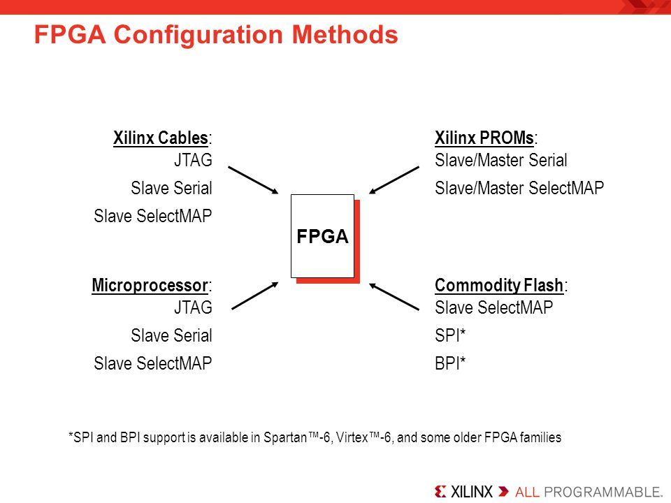FPGA Configuration Methods