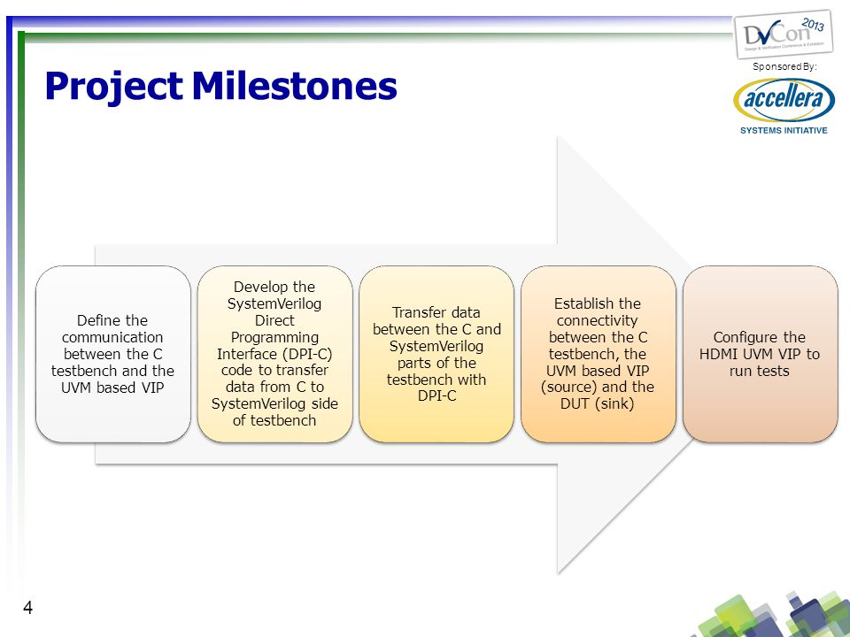 Project Milestones Define the communication between the C testbench and the UVM based VIP.