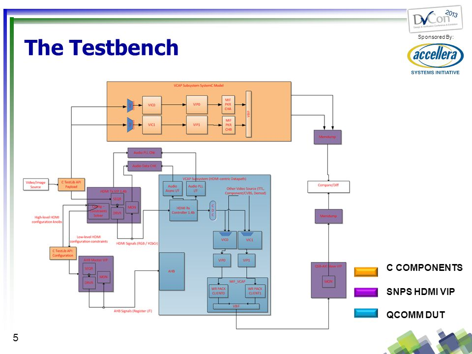 The Testbench C COMPONENTS SNPS HDMI VIP QCOMM DUT