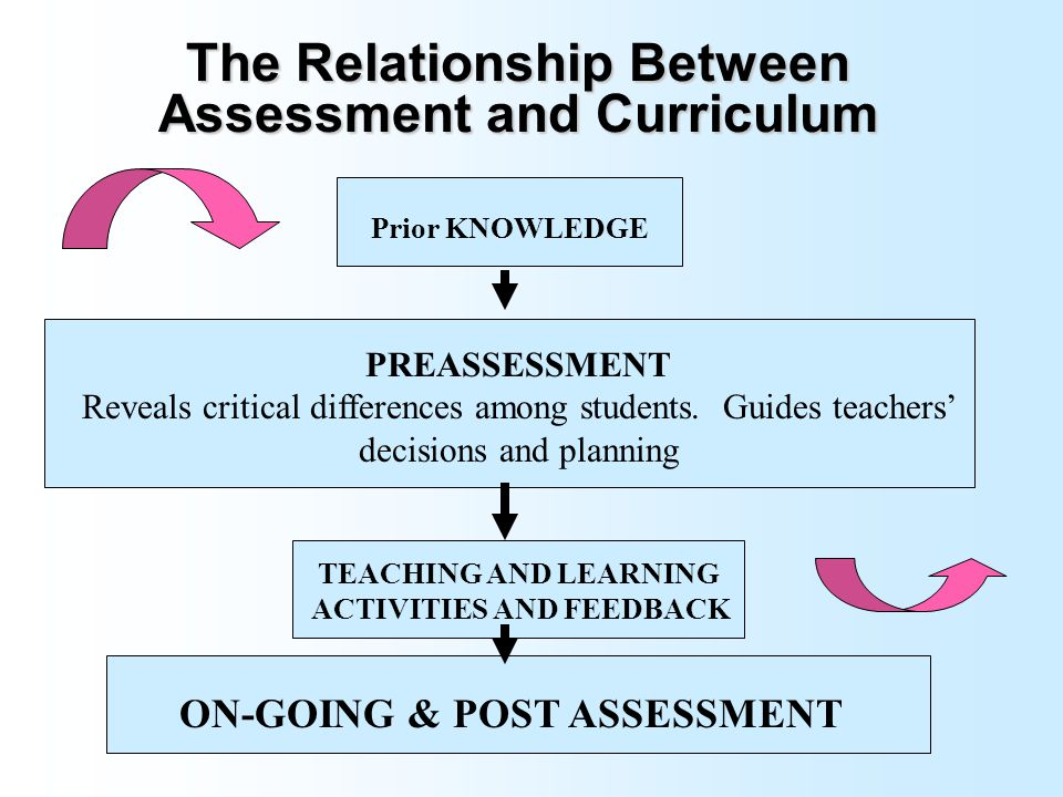 curriculum instruction and assessment relationship center