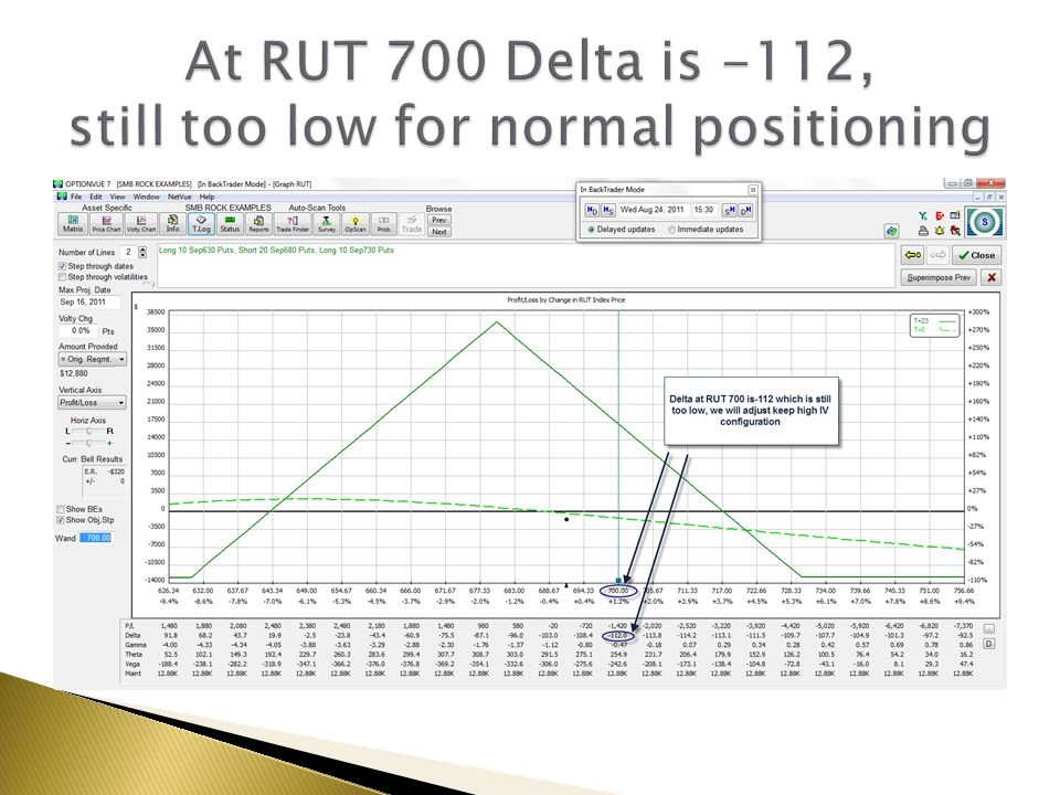 At RUT 700 Delta is -112, still too low for normal positioning