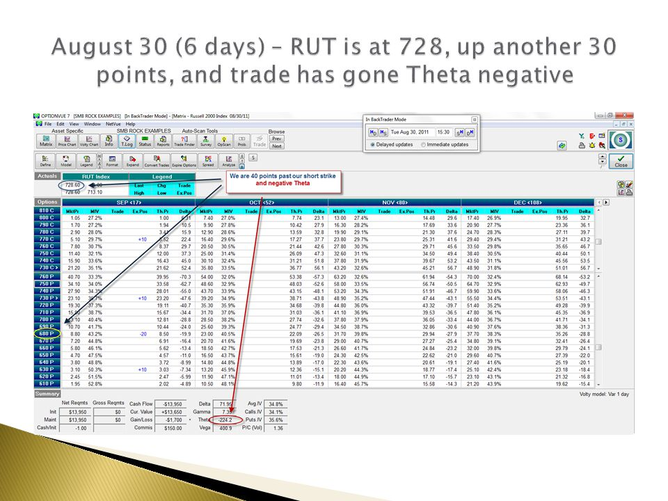 August 30 (6 days) – RUT is at 728, up another 30 points, and trade has gone Theta negative