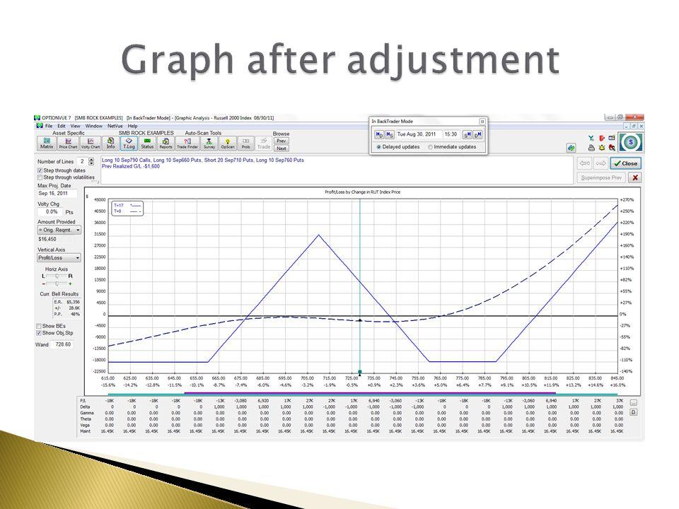 Graph after adjustment