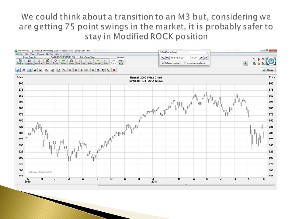 We could think about a transition to an M3 but, considering we are getting 75 point swings in the market, it is probably safer to stay in Modified ROCK position