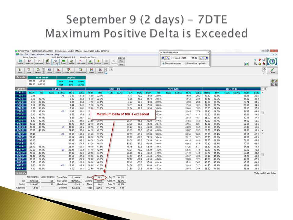 September 9 (2 days) - 7DTE Maximum Positive Delta is Exceeded