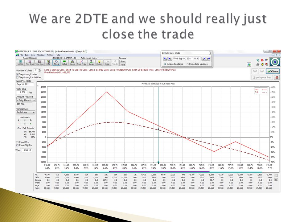 We are 2DTE and we should really just close the trade